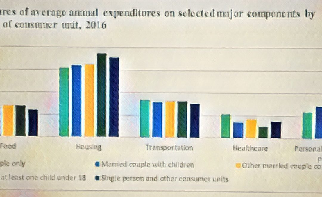 BLS Releases Report On Consumer Spending