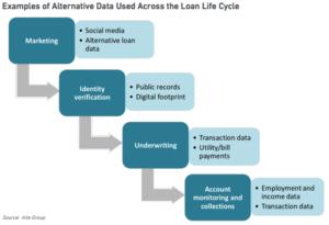 Fintech Lenders Utilize Alternative Data to Visualize